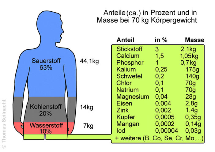 Periodensystem Schwefel