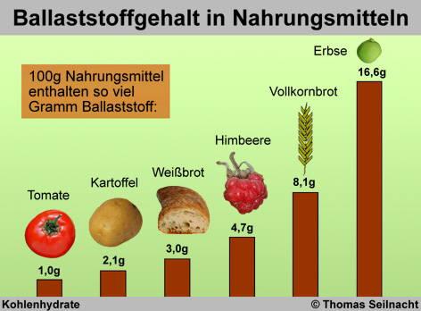 Was Enth 228 Lt Ballaststoffe Gesunde Ern 228 Hrung Lebensmittel